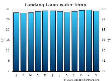 Landang Laum average sea temperature chart