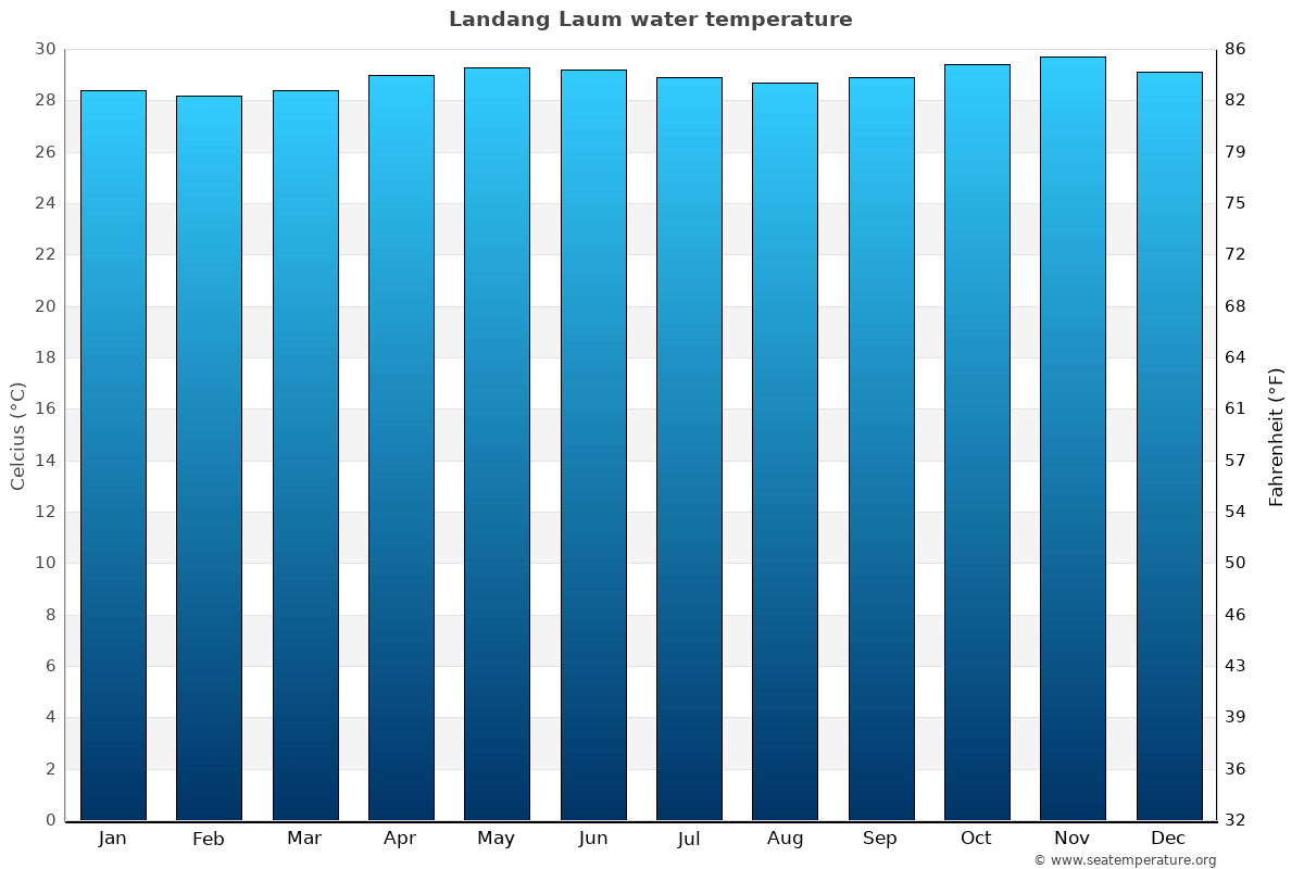 Landang Laum average water temperatures