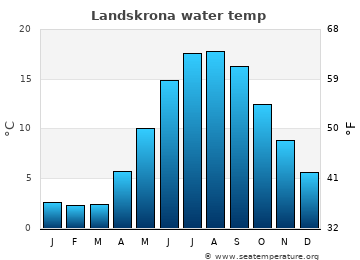 Landskrona average sea temperature chart