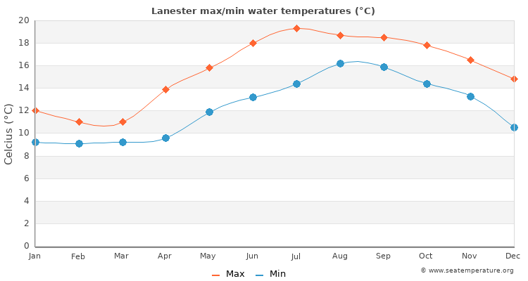 Lanester average maximum / minimum water temperatures