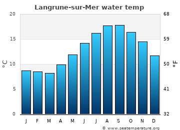 Langrune-sur-Mer average sea temperature chart