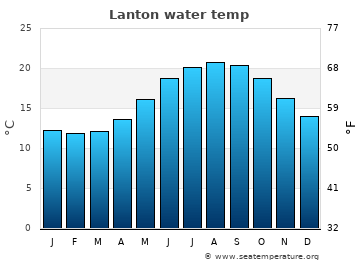 Lanton average sea temperature chart