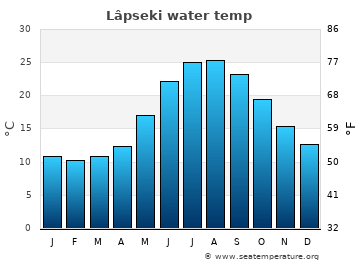 Lâpseki average sea temperature chart