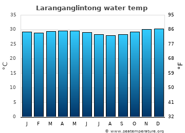 Laranganglintong average sea temperature chart