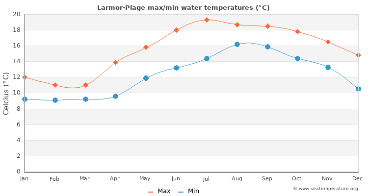 Larmor-Plage average maximum / minimum water temperatures