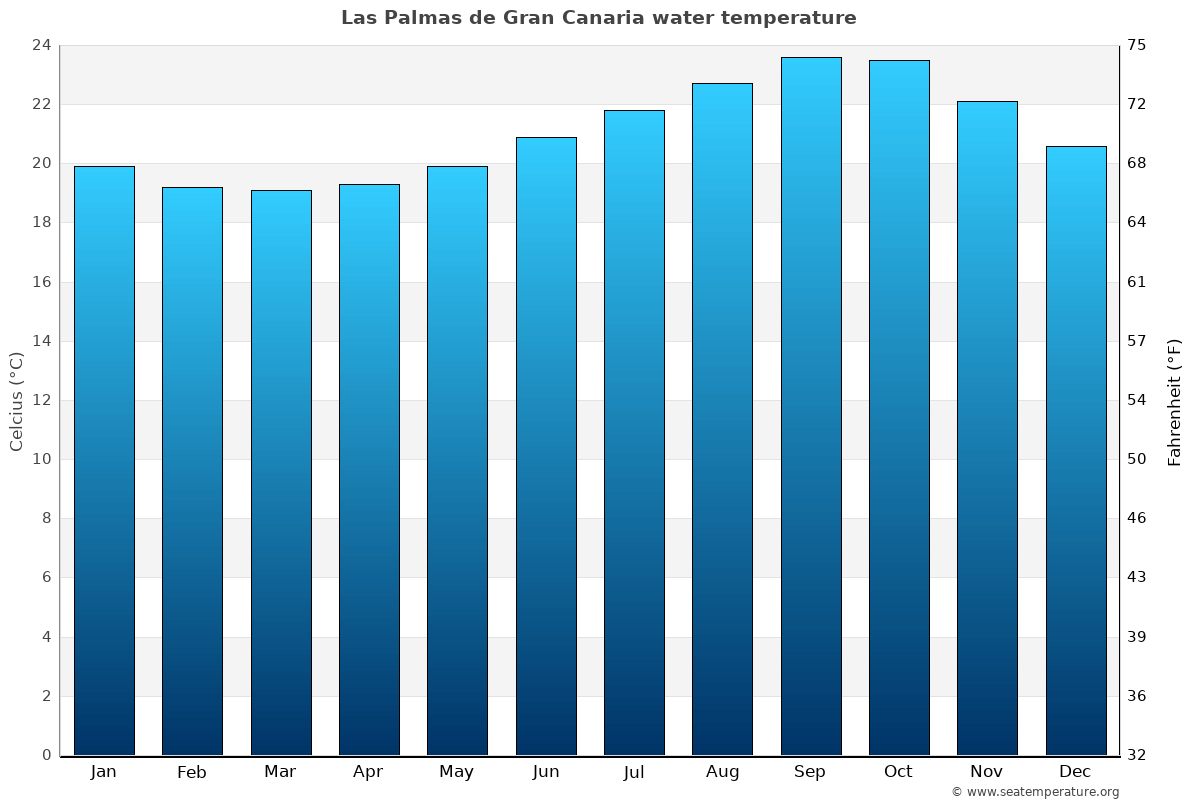 Las Palmas de Gran Canaria average water temperatures