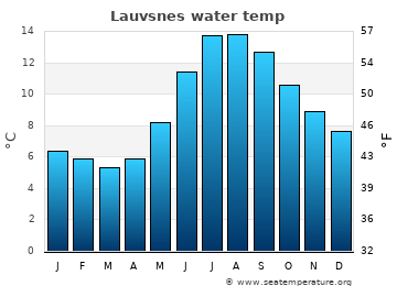 Lauvsnes average sea temperature chart