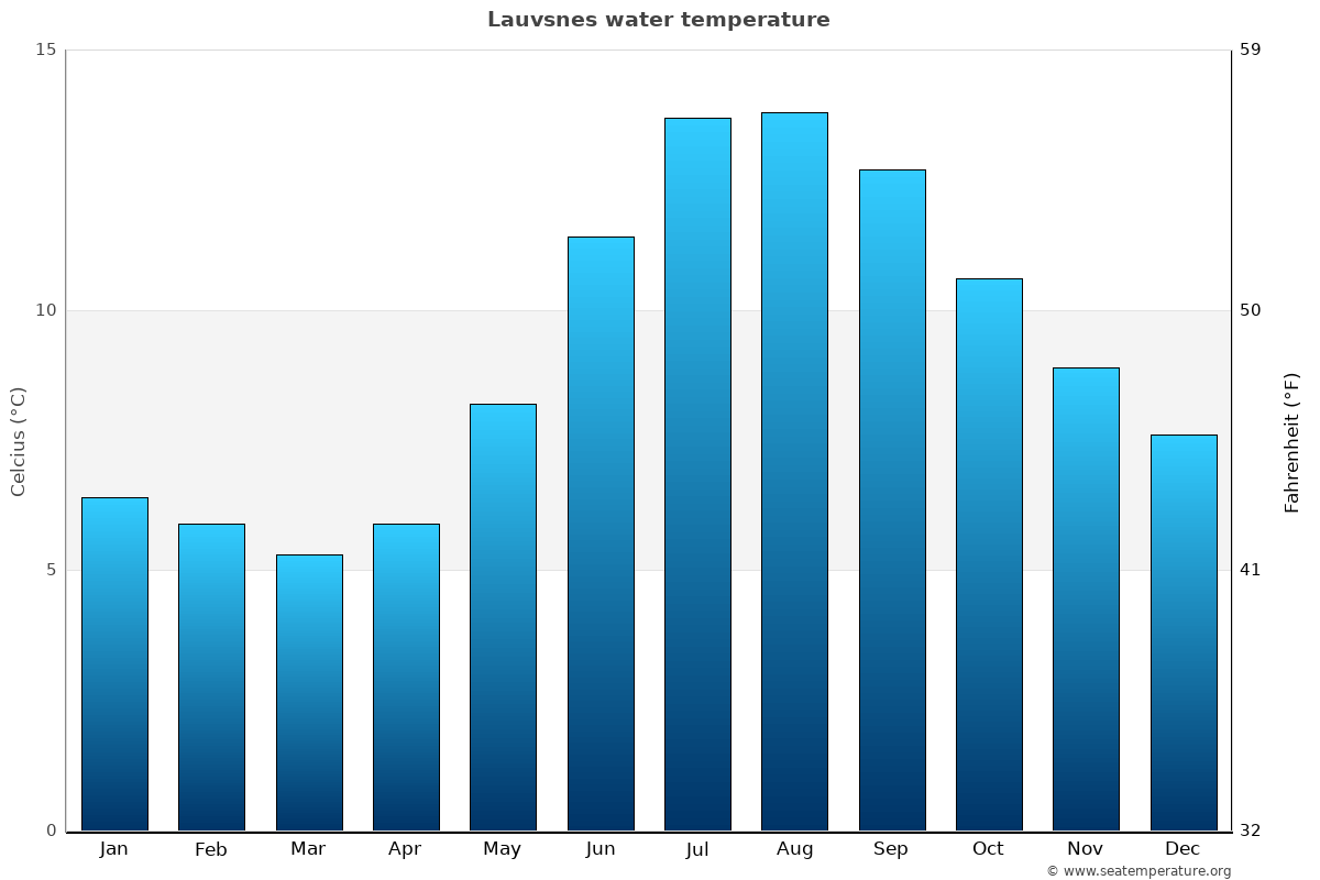 Lauvsnes average water temperatures