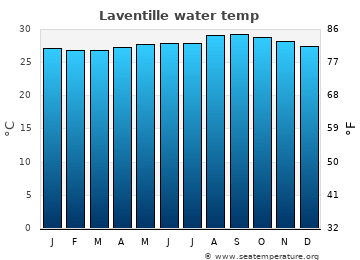 Laventille average sea temperature chart