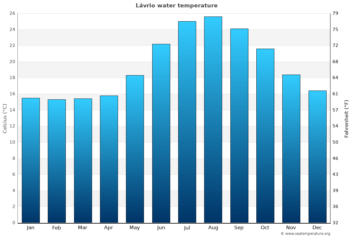 Lávrio average water temperatures