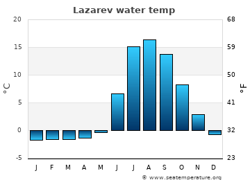 Lazarev average sea temperature chart