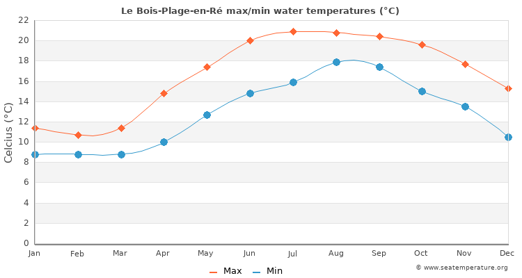 Le Bois-Plage-en-Ré average maximum / minimum water temperatures