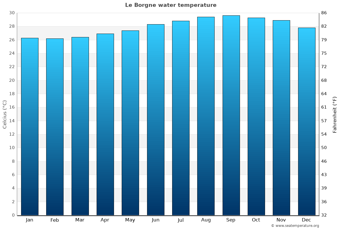 Le Borgne average sea temperature chart