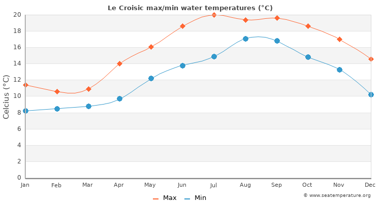 Le Croisic average maximum / minimum water temperatures