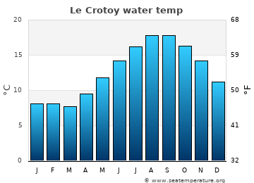 Le Crotoy average water temp