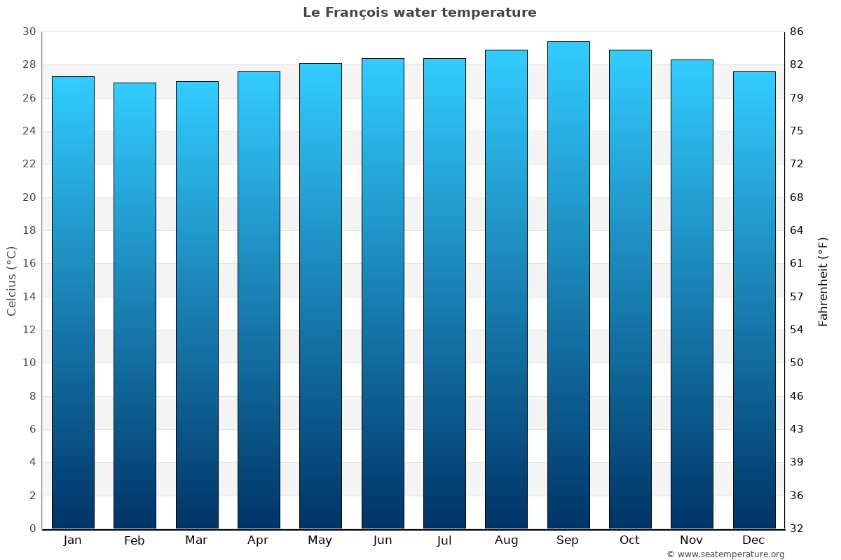 Le François average water temperatures