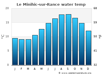 Le Minihic-sur-Rance average sea temperature chart