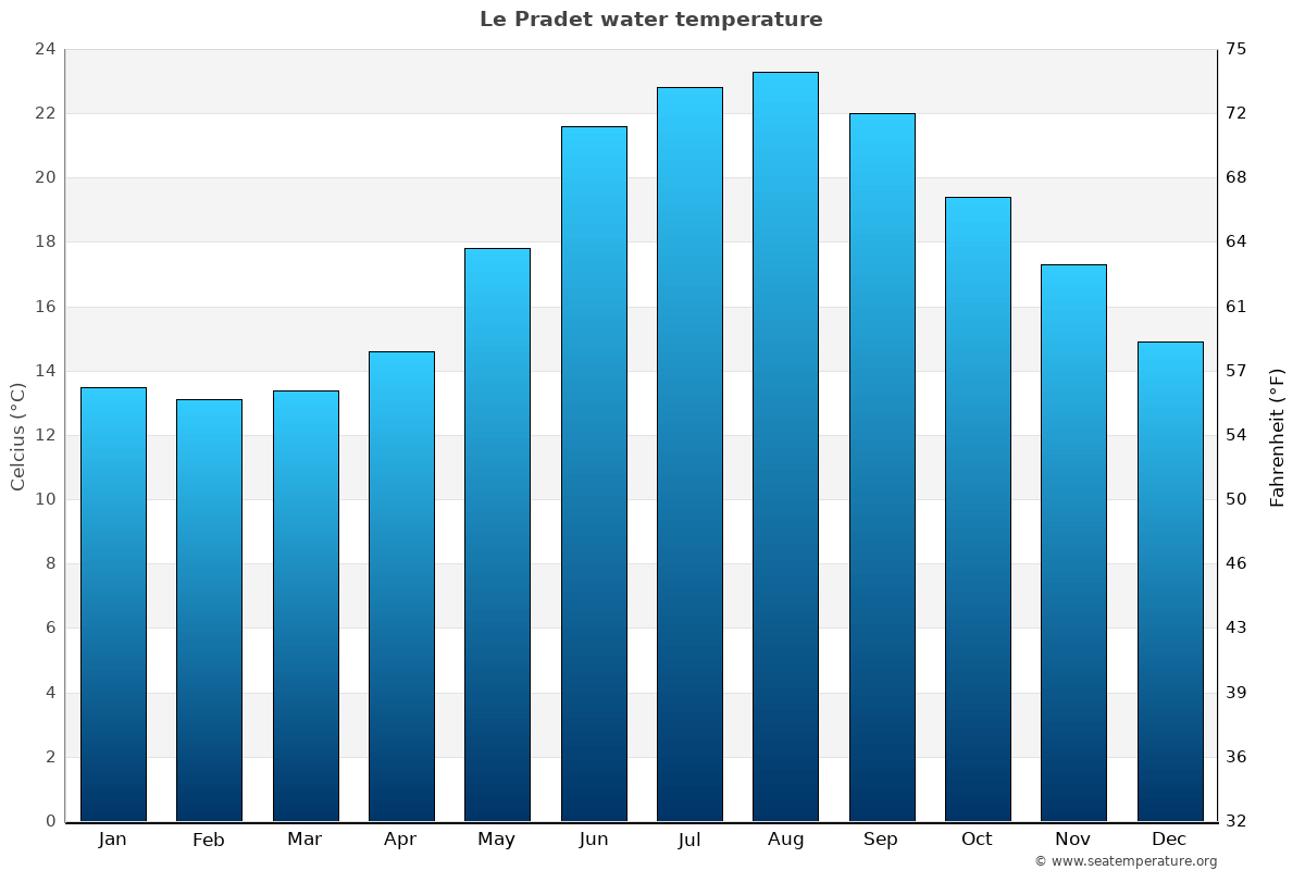 Le Pradet average water temperatures