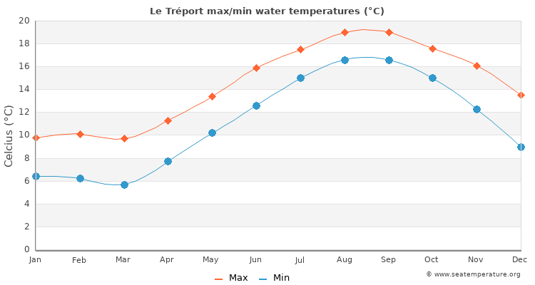 Le Tréport average maximum / minimum water temperatures