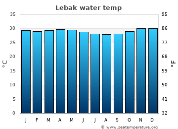 Lebak average sea temperature chart