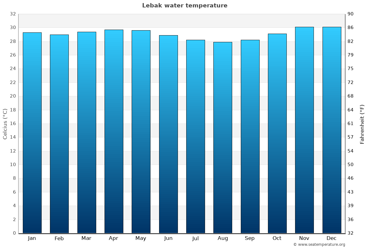 Lebak average water temperatures