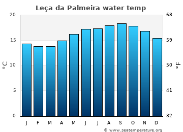 Leça da Palmeira average sea temperature chart