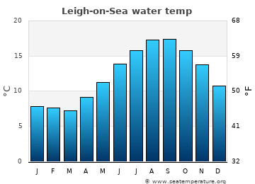 Leigh-on-Sea average sea temperature chart
