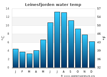 Leinesfjorden average sea temperature chart