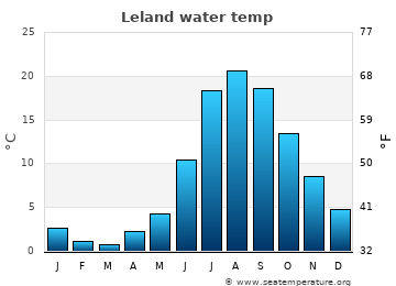 Leland average water temp