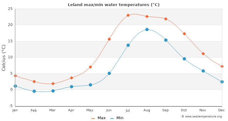 Leland average maximum / minimum water temperatures