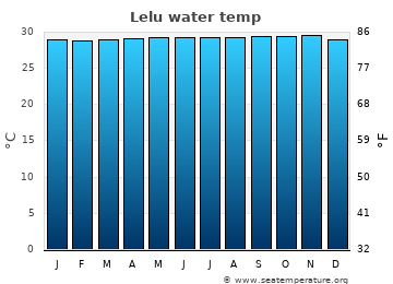 Lelu average sea temperature chart