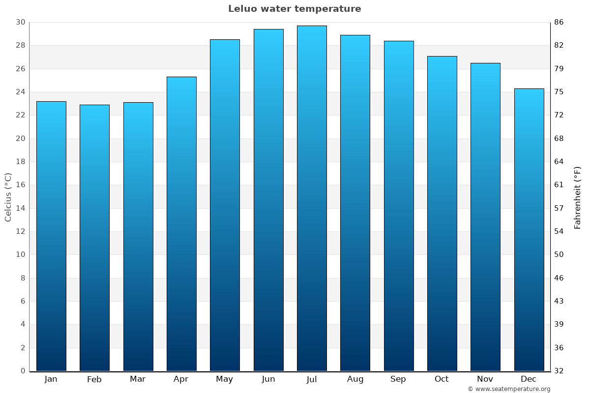 Leluo average water temperatures