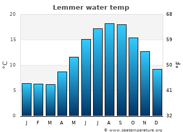 Lemmer average sea temperature chart