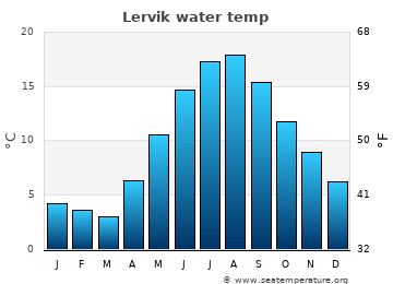 Lervik average sea temperature chart