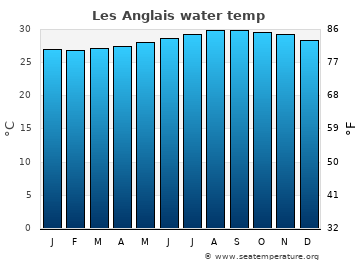 Les Anglais average sea temperature chart