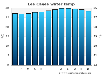 Les Cayes average sea temperature chart