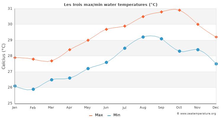 Les Irois average maximum / minimum water temperatures