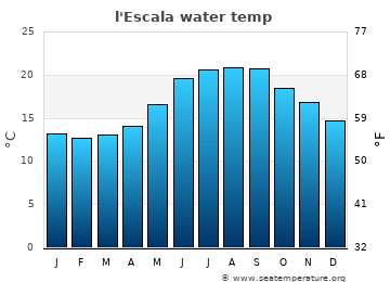 l'Escala average sea temperature chart