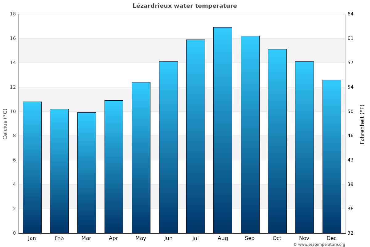 Lézardrieux average water temperatures