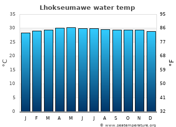 Lhokseumawe average sea sea_temperature chart