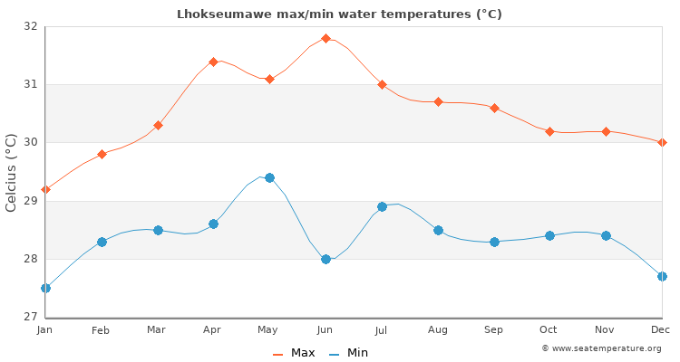 Lhokseumawe average maximum / minimum water temperatures