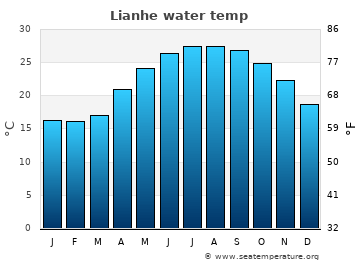 Lianhe average sea temperature chart