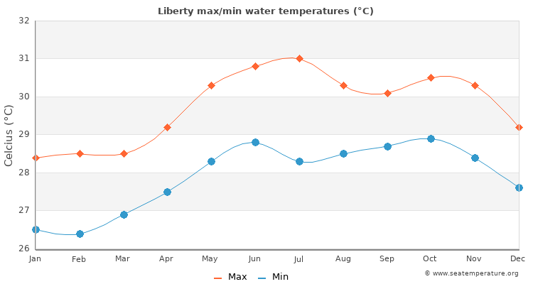 Liberty average maximum / minimum water temperatures
