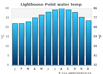 Lighthouse Point average sea temperature chart
