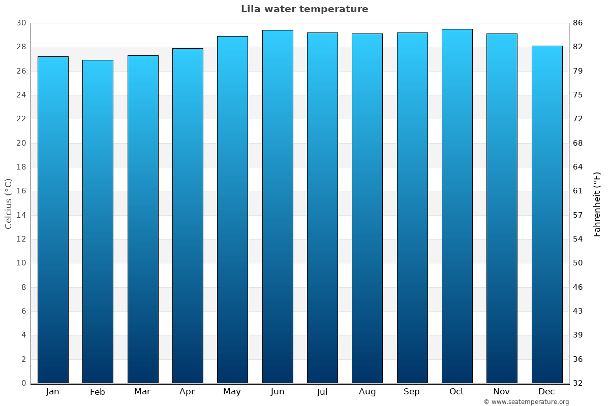 Lila average water temperatures