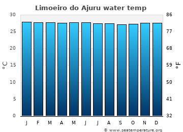 Limoeiro do Ajuru average sea sea_temperature chart