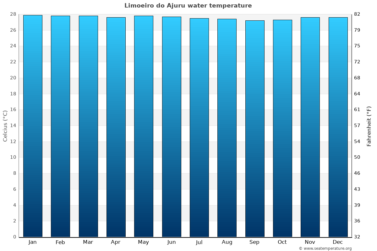 Limoeiro do Ajuru average water temperatures