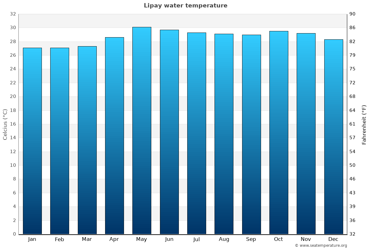 Lipay average water temperatures