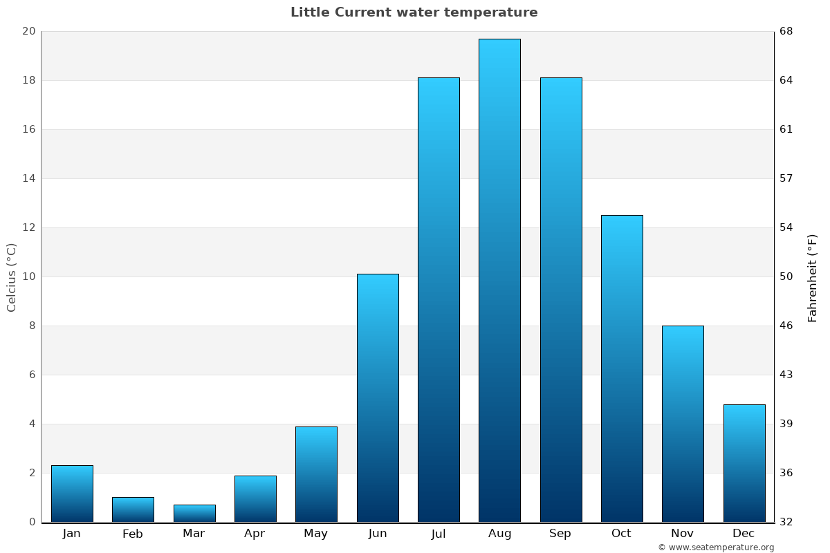 Little Current average water temperatures