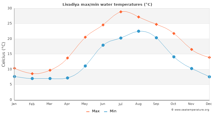 Livadiya average maximum / minimum water temperatures